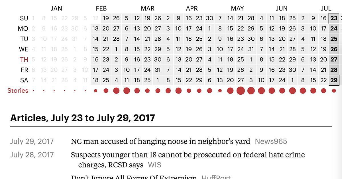 documenting hate news index propublica