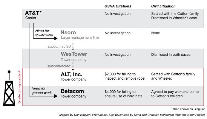 Chart on subcontractors